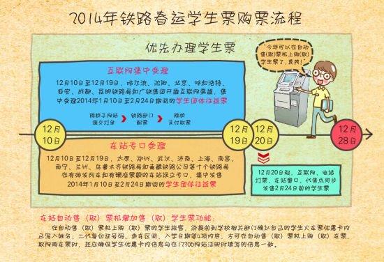 附件三:2014年铁路春运学生票购票流程