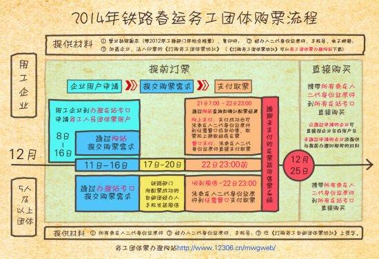 2014年铁路春运务工团体票购票流程
